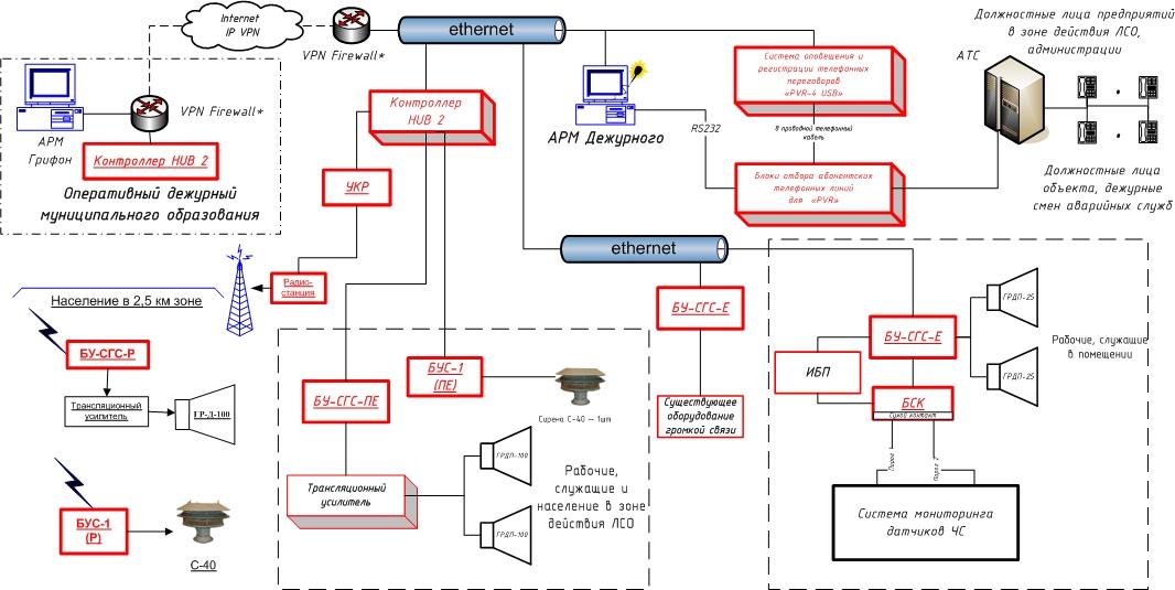Типовая схема ЛСО