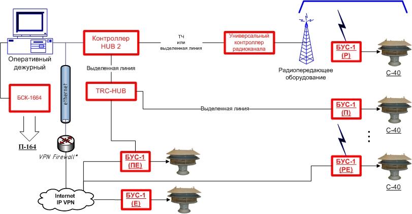 Структурная схема подсистемы