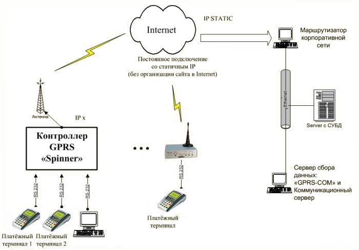 Контроллер GPRS «Spinner»