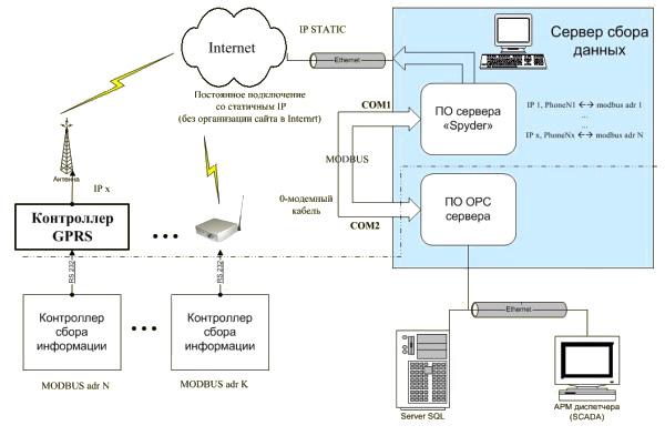 Общая схема организации связи